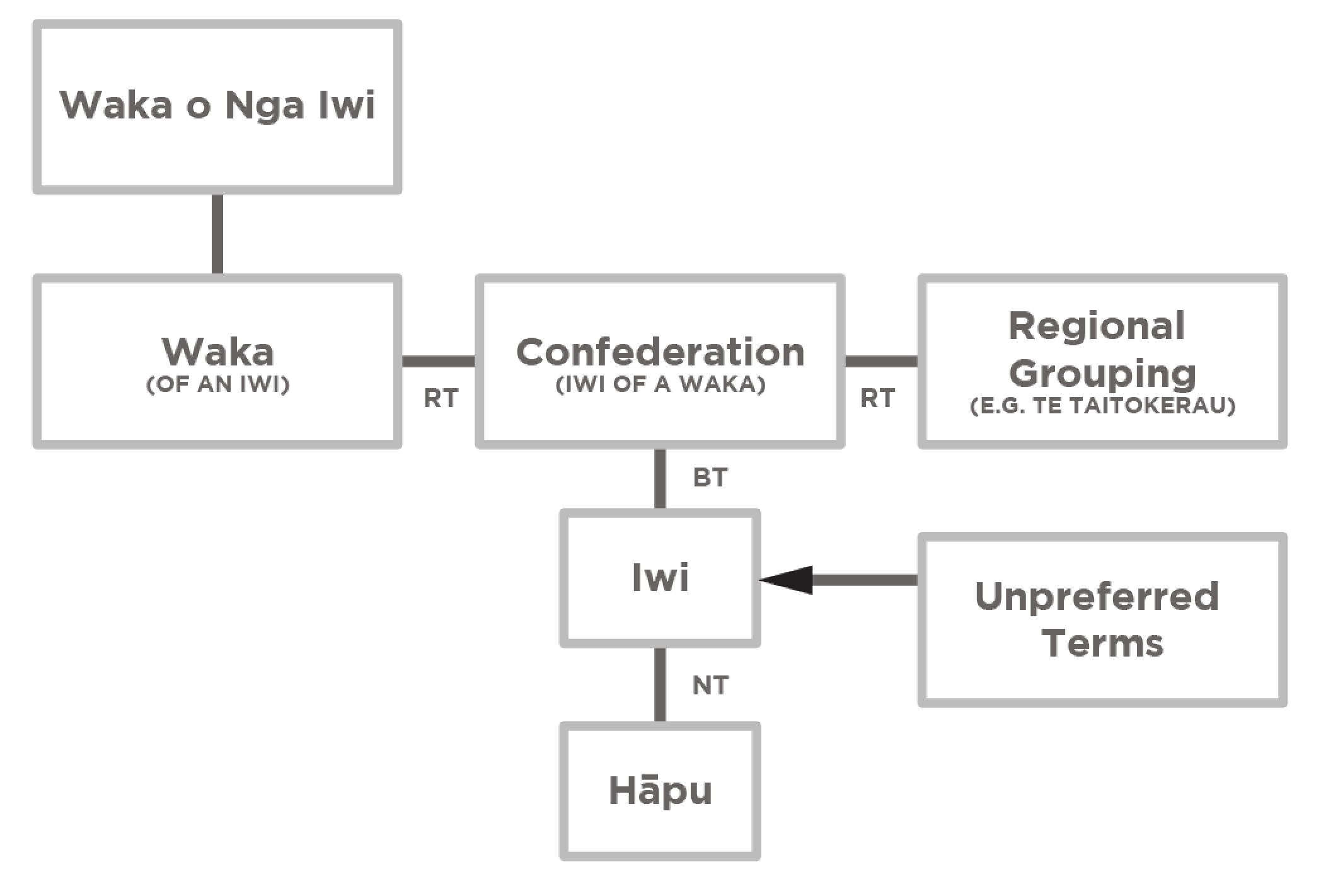 File structure of Iwi Hapū Names List files.