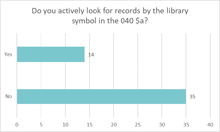 Bar chart showing how many libraries look for records using the library symbol in the 040 field: Yes 14 No 35