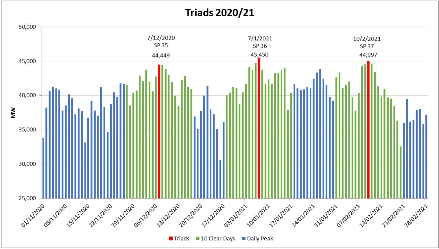 Triad warnings 2020-21 National Grid graph