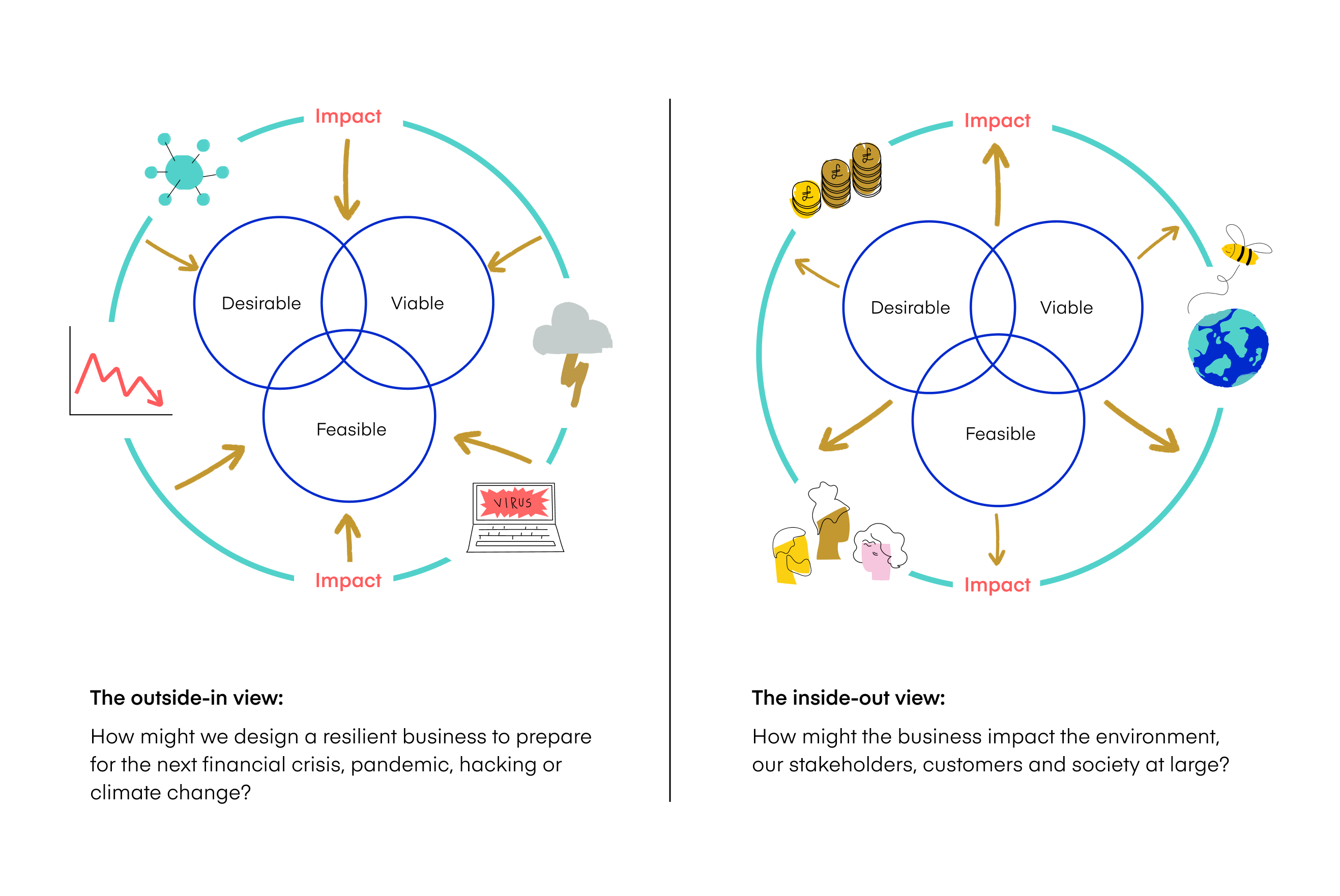 Inside-out view and outside-in view framework for designing sustainable businesses