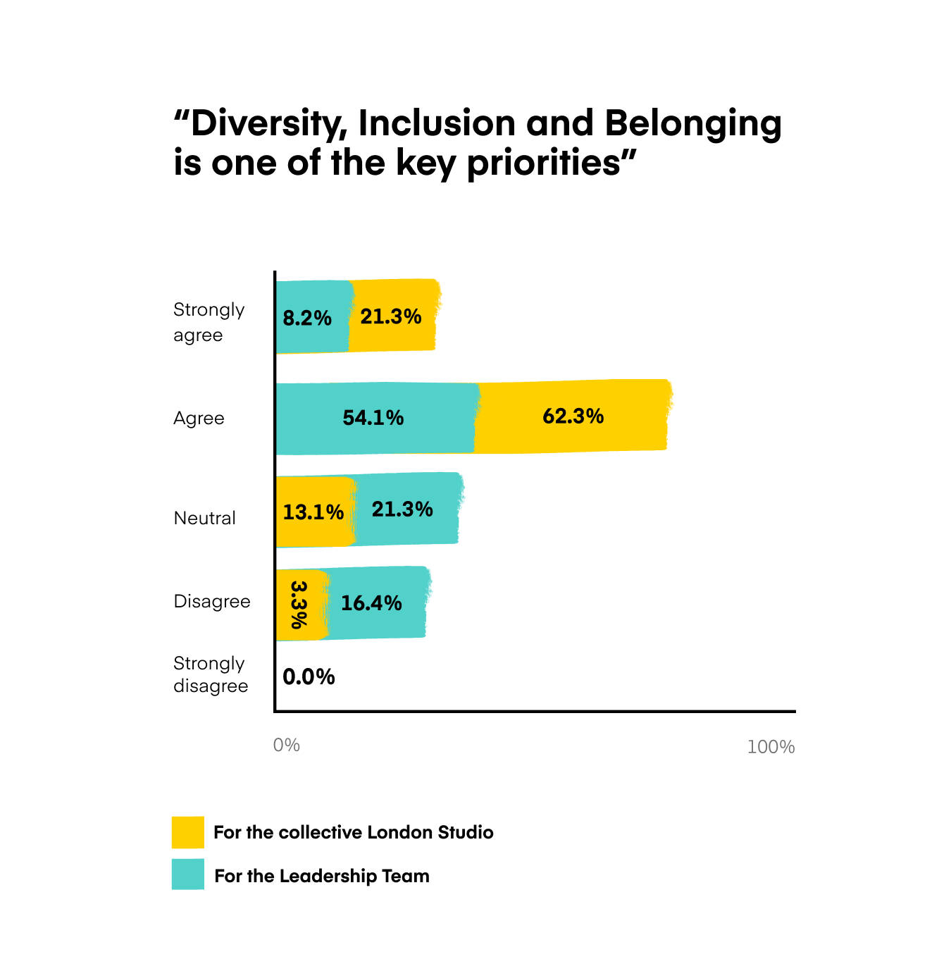 Diversity Inclusion and Belonging
