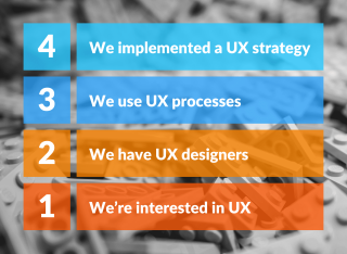 Four UX Levels um eine UX strategie zu implementieren