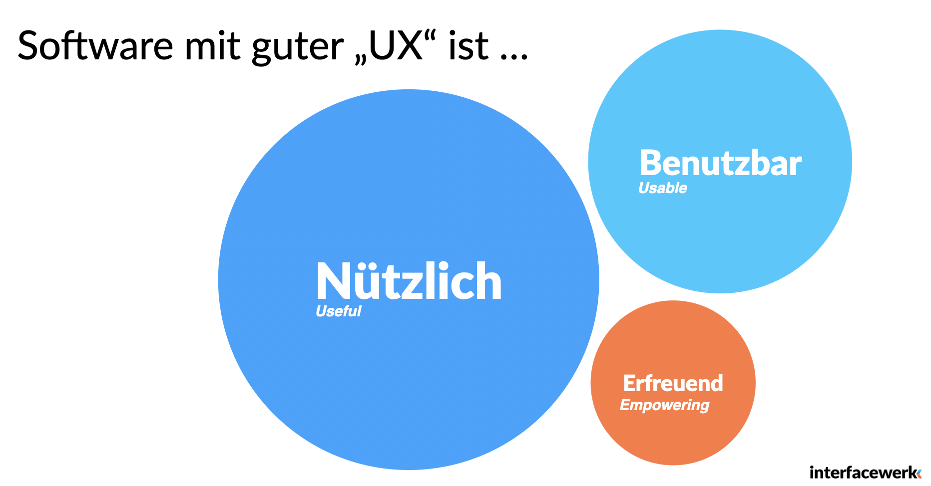 UX Prozess