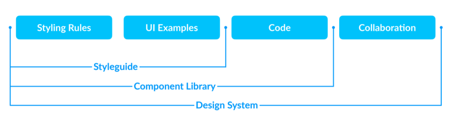 The way to a Design System