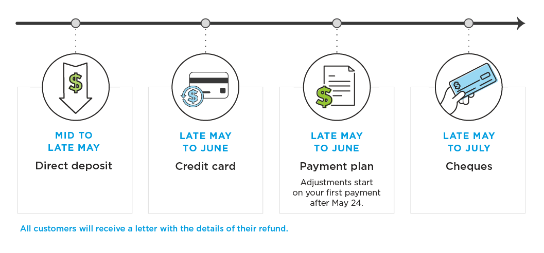 Timeline of when Enhanced Care refunds will be issued, by refund type