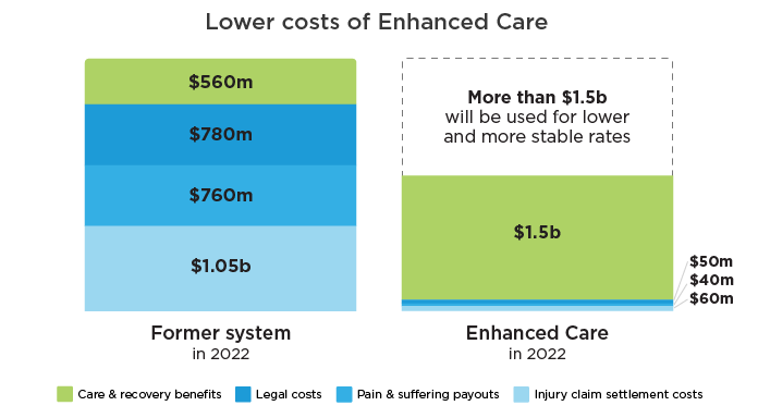 Comparison of costs under former system and Enhanced Care