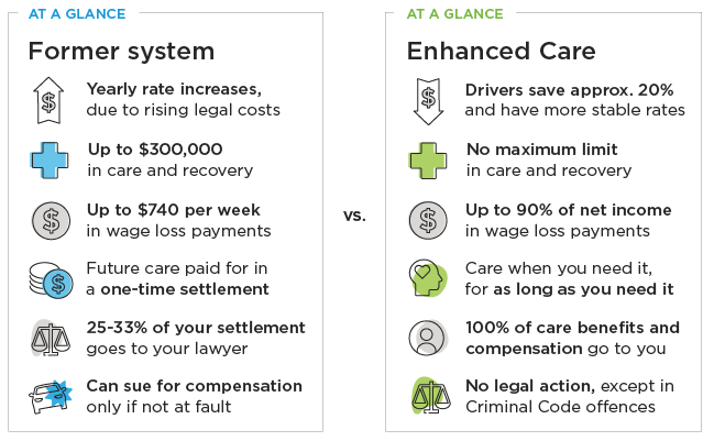 Comparison between former system and Enhanced Care