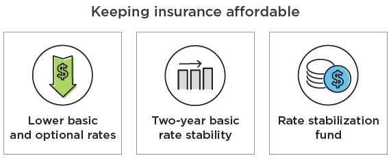 Keeping insurance affordable