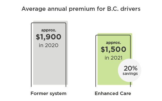 Comparison of average annual premium for B.C. drivers under former system and Enhanced Care