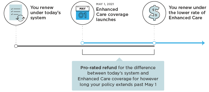 Timeline explaining the refund period