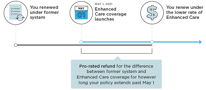 Timeline showing how your Enhanced Care refund is determined