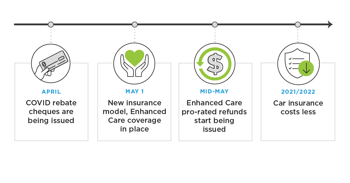 Savings and refunds timeline for COVID rebates and Enhanced Care