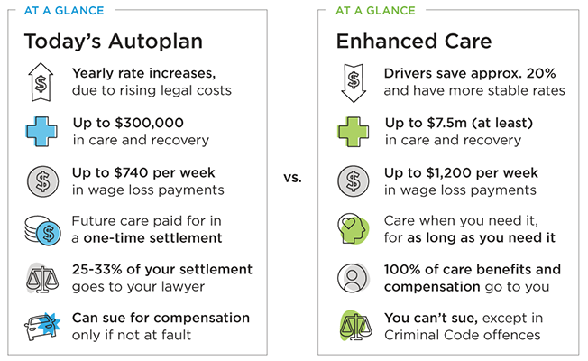 At a glance comparison of today's Autoplan and Enhanced Care coverage