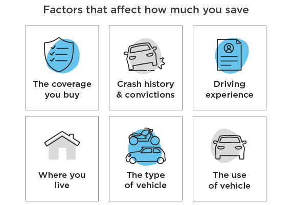 Factors that affect how much you save