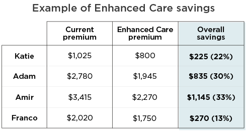 Estimated annual savings by level of coverage