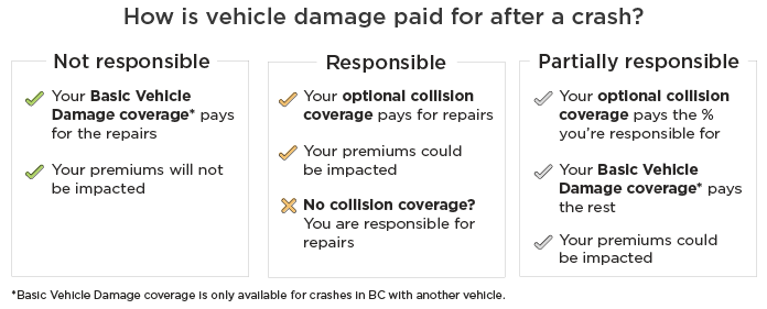 Summary of how vehicle damage is paid for after a crash