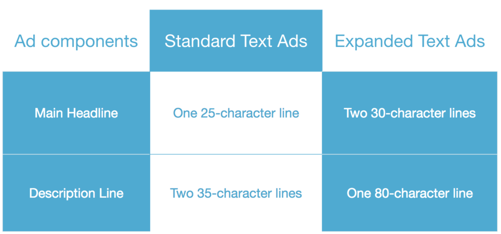 components_standard_expanded_text_ads