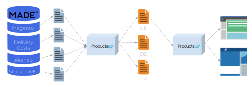 Productsup_use_case_Made.com