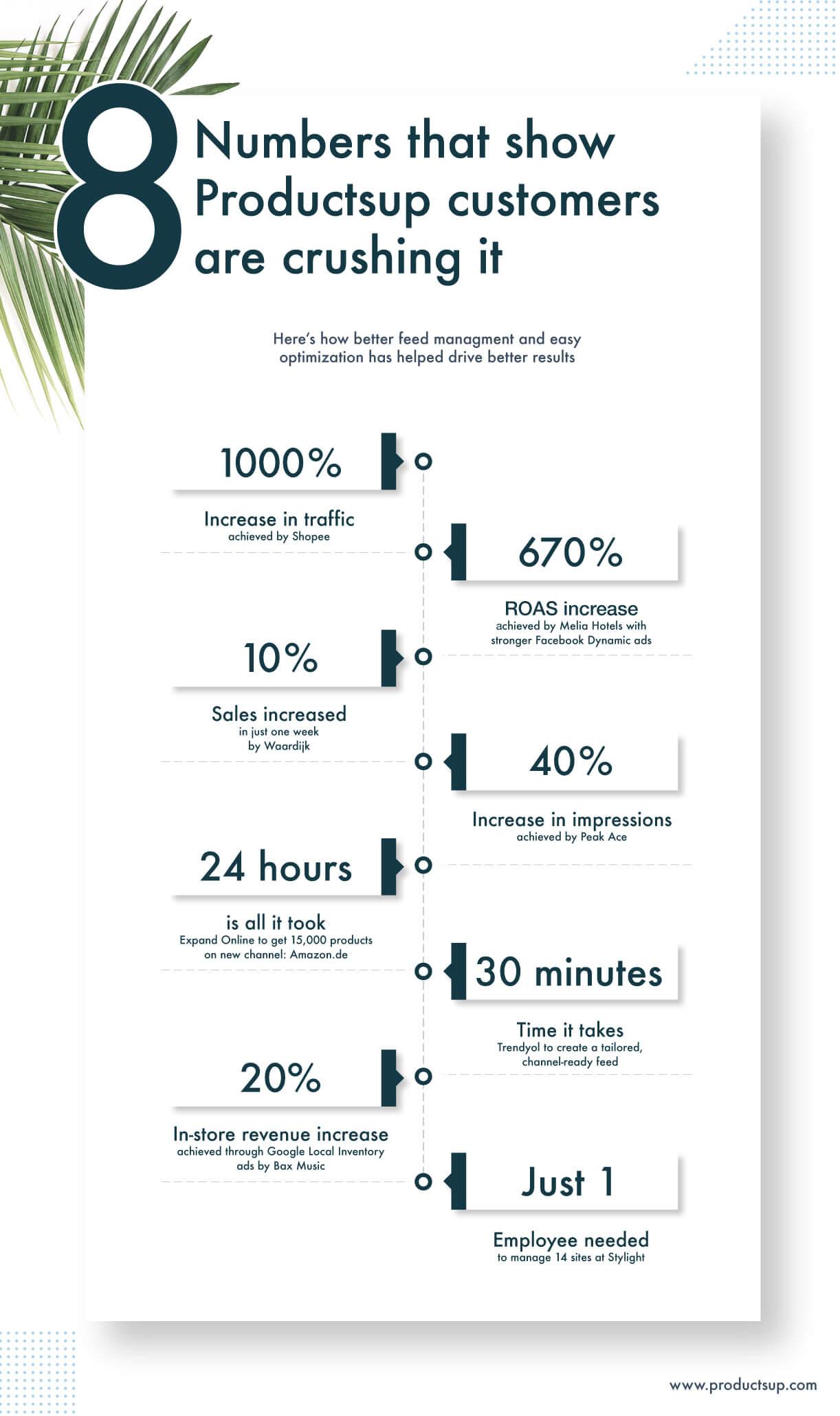 Productsup customers success.jpg