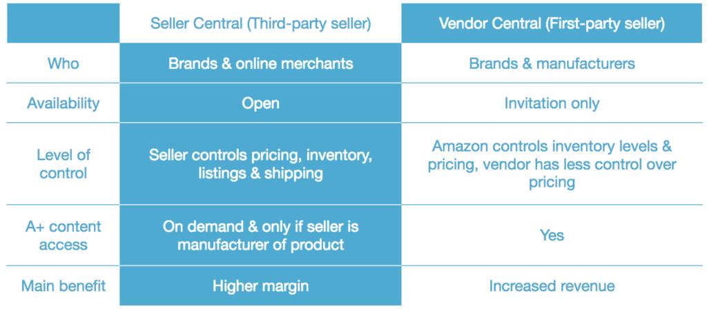 Amazon Seller Central vs. Amazon Seller Central compared