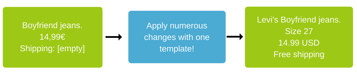 Simplify all your data feed edits using templates