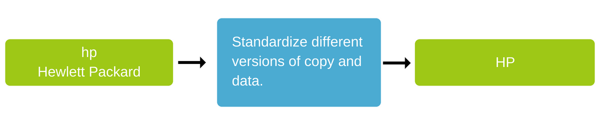 most popular data feed optimization: text replace