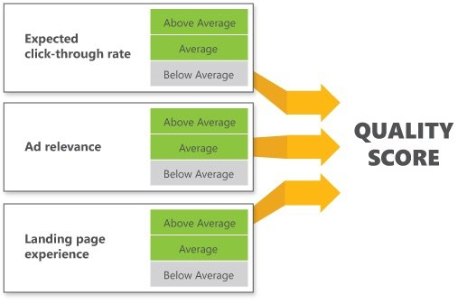 how bing calculates the quality score of an ad
