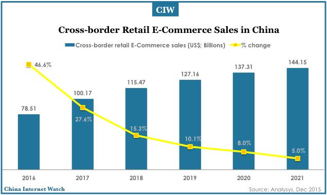 china-cross-border-ecommerce-forecast