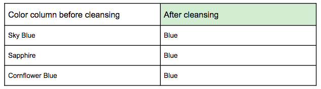 Color column product data cleansing