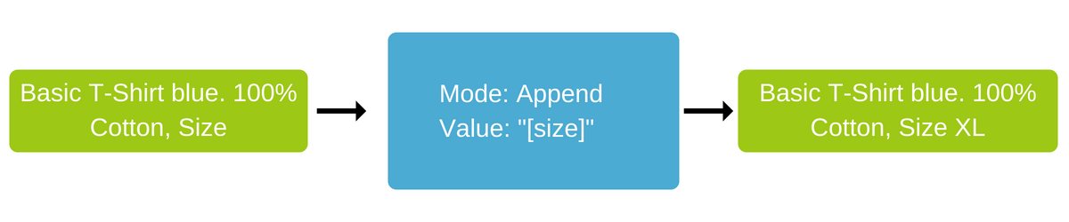 product data optimization dynamically add data