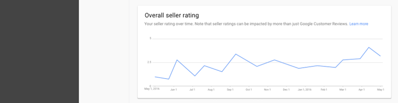 you'll also get much more insight into your seller rating from the Google customer reviews survey feedback