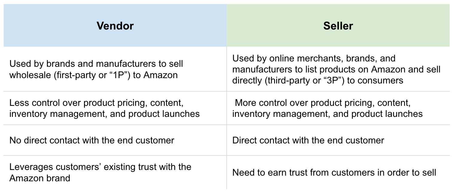 Vendor_switch_Seller_Amazon
