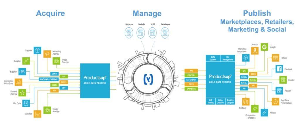 bris Productsup Workflow