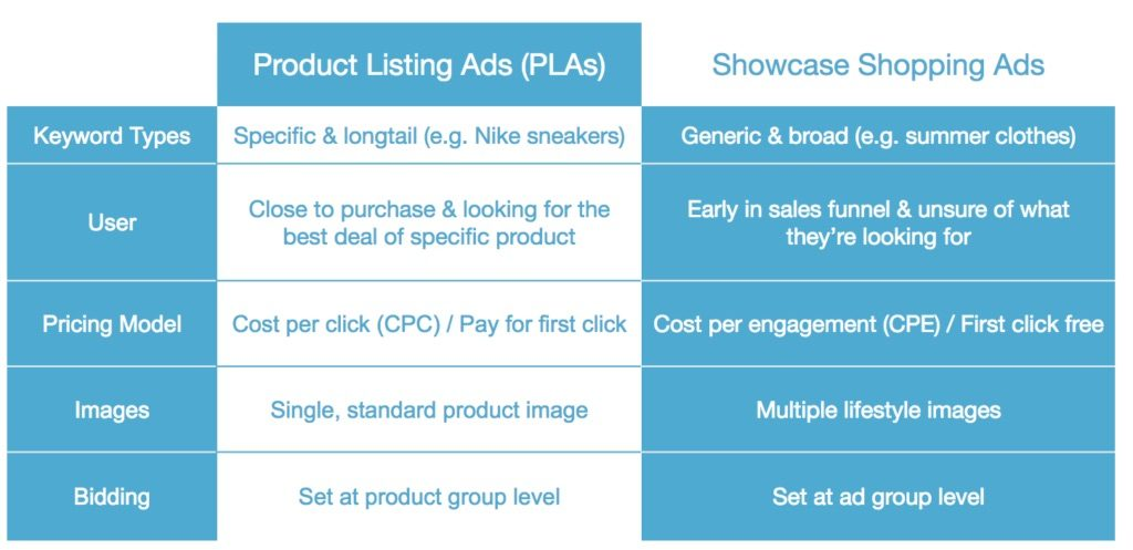 Difference between PLAs and Showcase Shopping Ads
