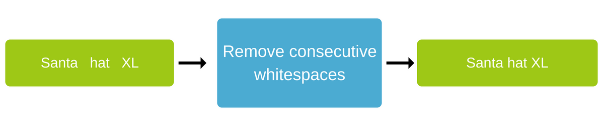 Remove consecutive whitepace for better product data