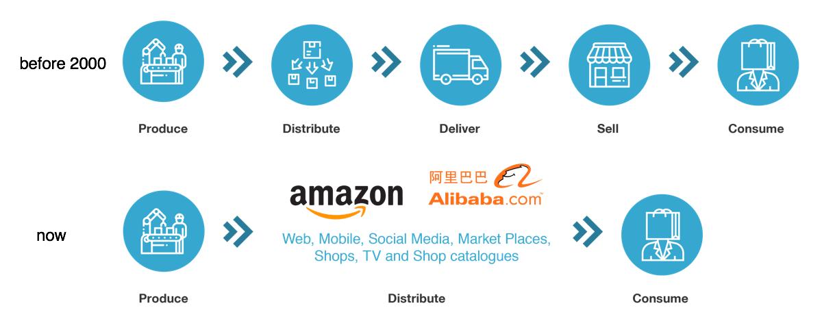 retail_evolution
