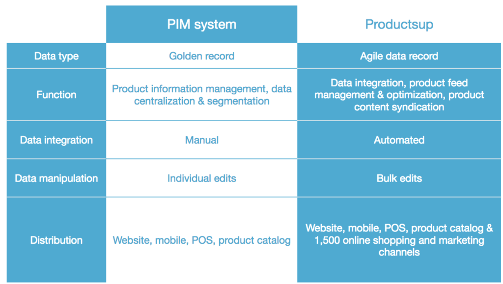 Productsup and PIMs differences
