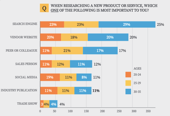 B2B buyers study from Merit shows users rely heavily on search