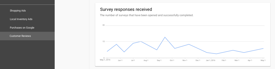 you can see data for how many responses to the Google customer reviews survey you have received