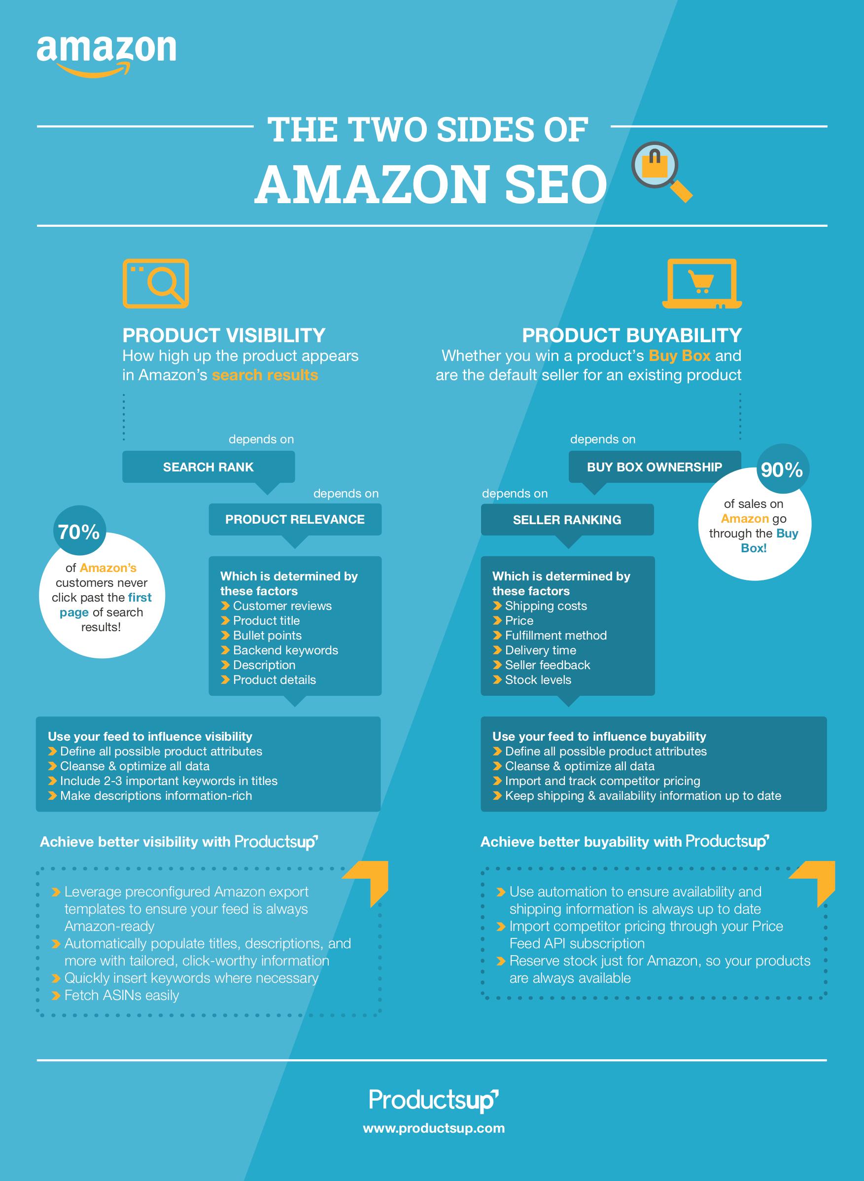 Amazon SEO infographic