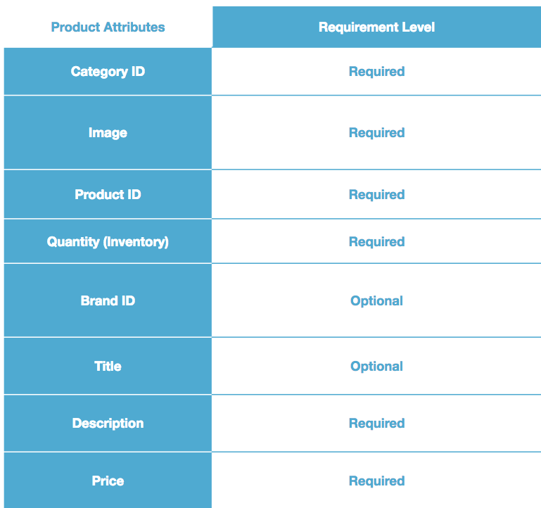 alibaba_product_feed_requirements