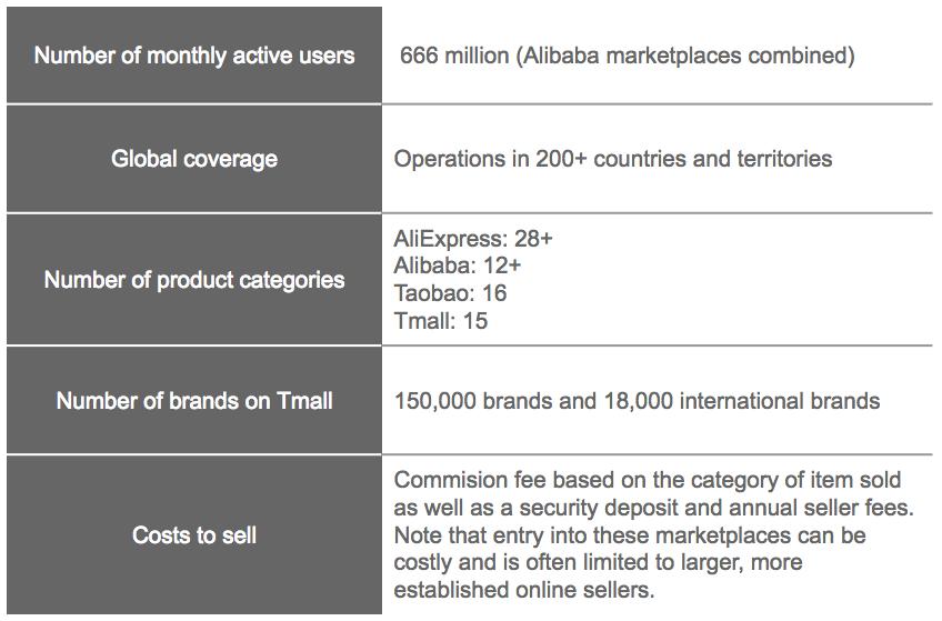 Alibaba_key_figures