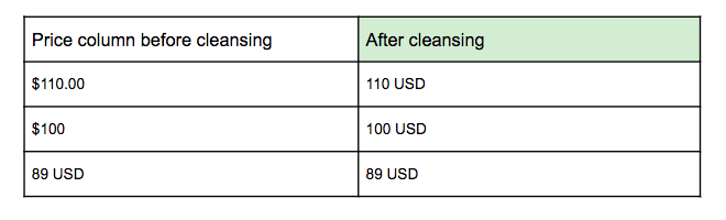 clean price attribute product data cleansing