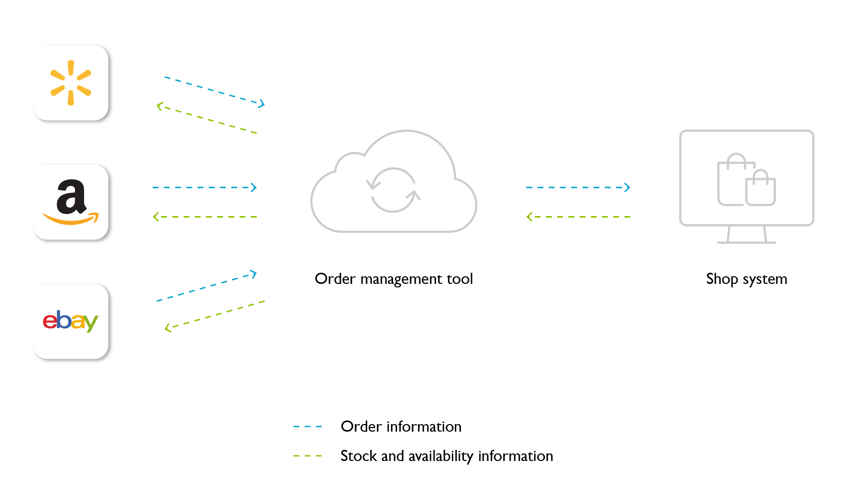 automated_order_management