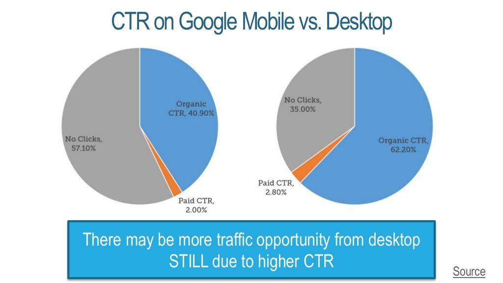 seo-desktop vs mobile CTR-fishkin-web summit