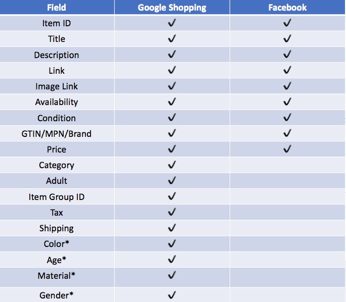 the required product data fields for Google Shopping and Facebook