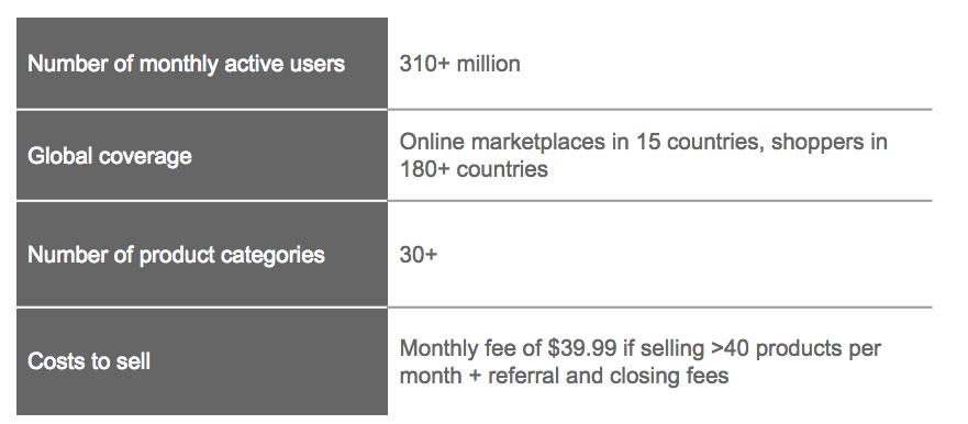 amazon_Marketplace_key_figures