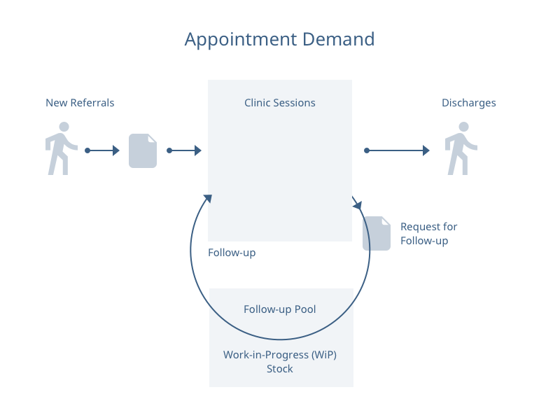 Appointment demand