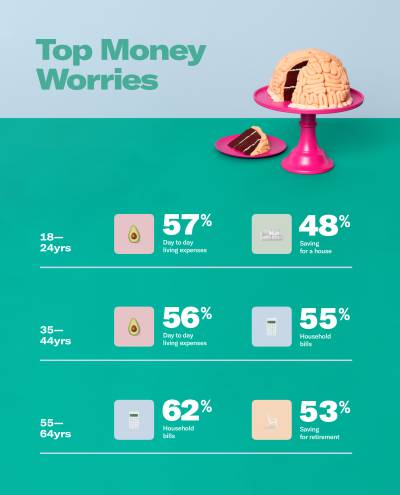 Money worries are weighing on our minds infographic.