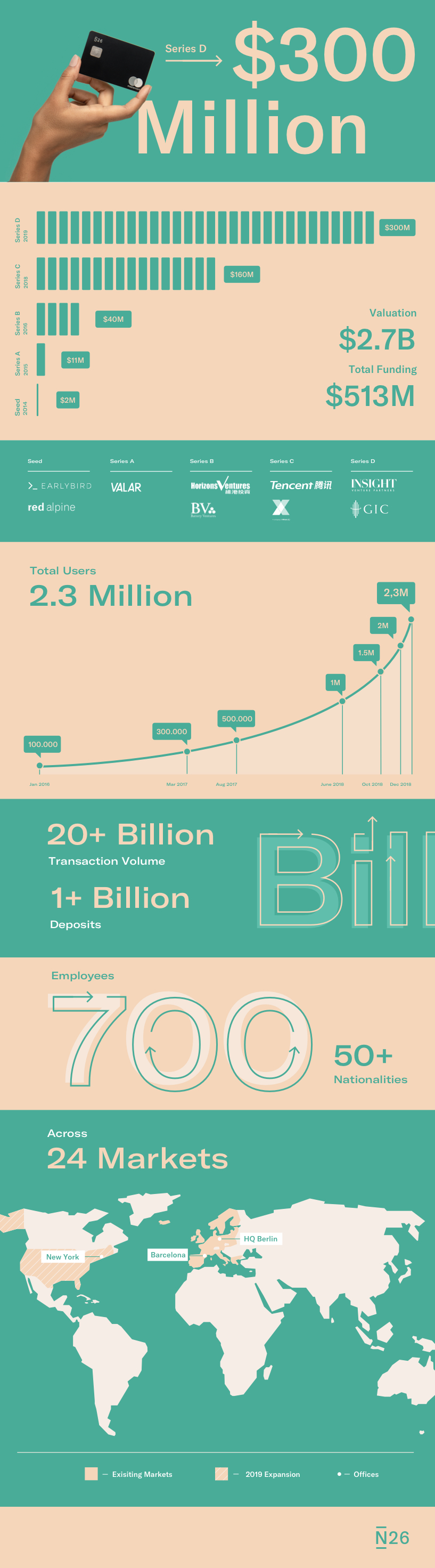 Infographic N26 Series D Funding Round